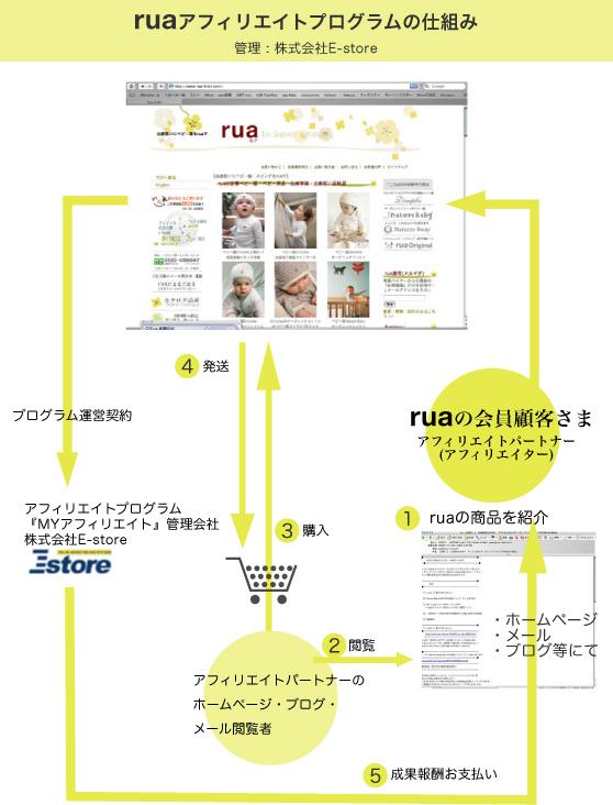 ruaアフィリエイトパートナー図式